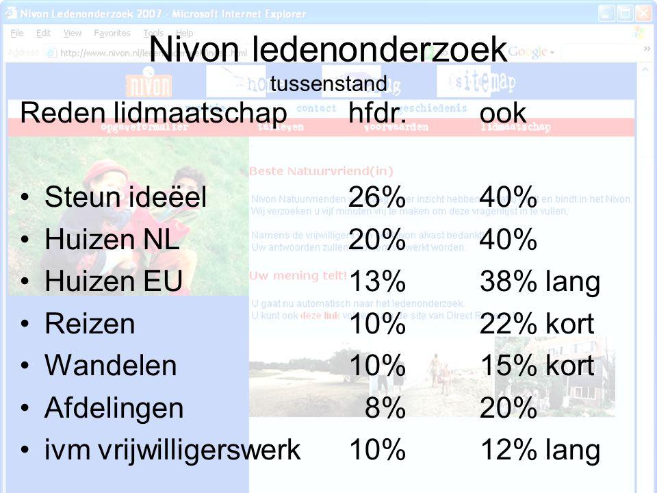 Nivon ledenonderzoek tussenstand Reden lidmaatschaphfdr.ook Steun ideëel26%40% Huizen NL20%40% Huizen EU13%38%lang Reizen10%22%kort Wandelen10%15%kort