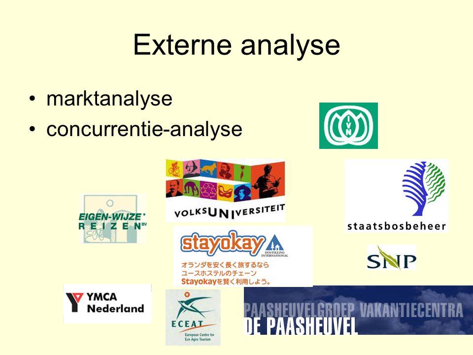 Externe analyse marktanalyse concurrentie-analyse
