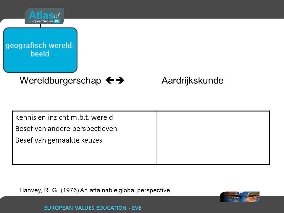 EUROPEAN VALUES EDUCATION - EVE Wereldburgerschap  Aardrijkskunde Kennis en inzicht m.b.t. wereld Besef van andere perspectieven Besef van gemaakte
