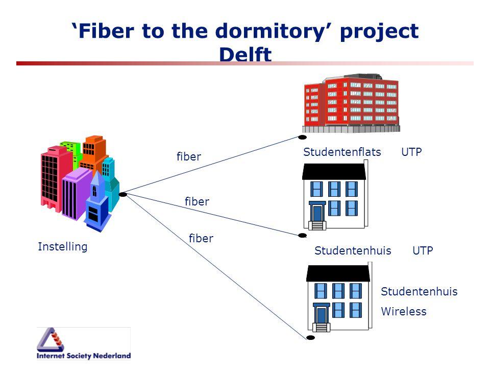 'Fiber to the dormitory' project Delft fiber Instelling StudentenflatsUTP Studentenhuis UTP Studentenhuis Wireless