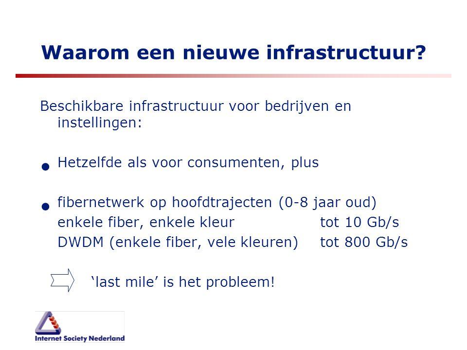 Waarom een nieuwe infrastructuur? Beschikbare infrastructuur voor bedrijven en instellingen: Hetzelfde als voor consumenten, plus fibernetwerk op hoof