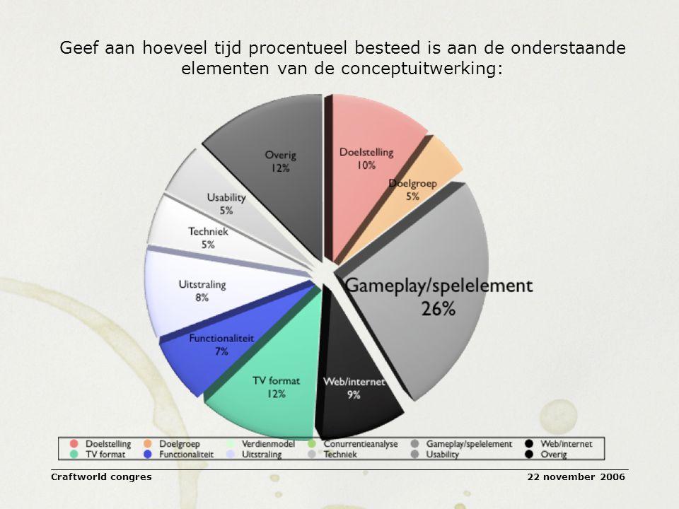 22 november 2006Craftworld congres Geef aan hoeveel tijd procentueel besteed is aan de onderstaande elementen van de conceptuitwerking: