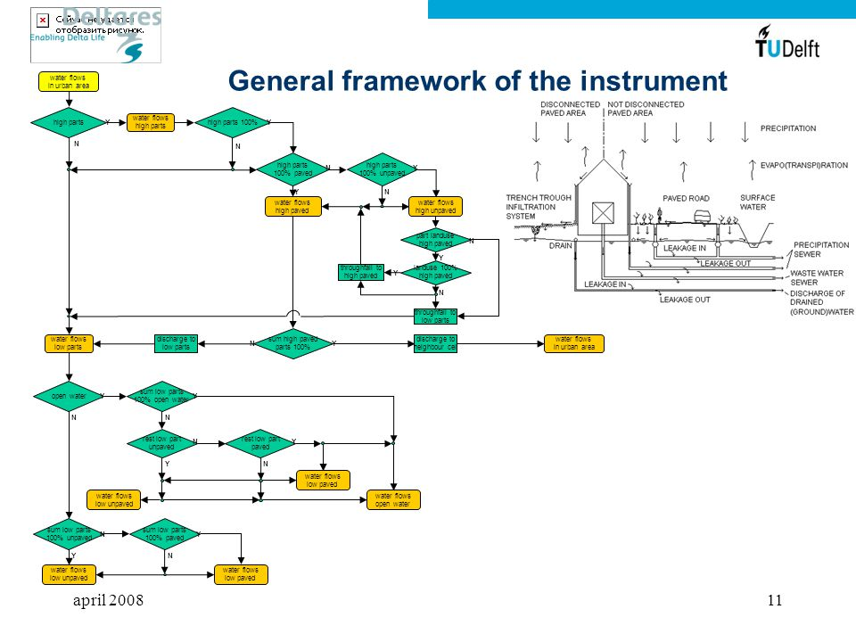 april 200811 General framework of the instrument