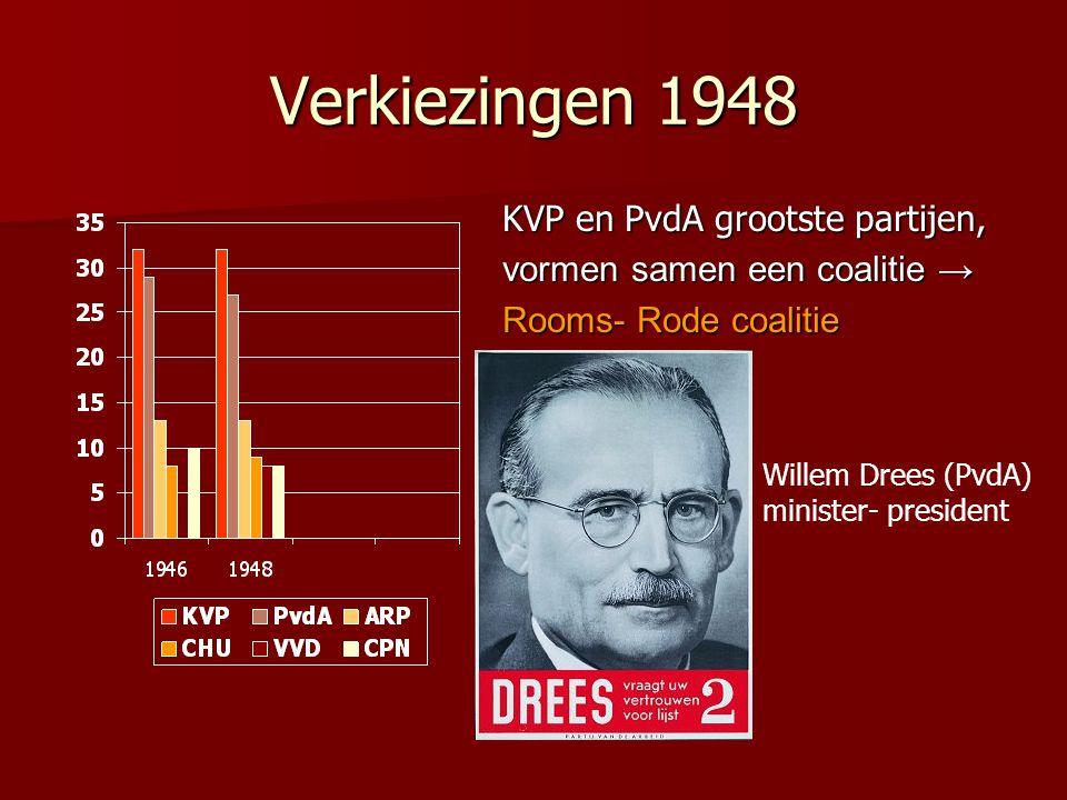 Verkiezingen 1948 KVP en PvdA grootste partijen, vormen samen een coalitie → Rooms- Rode coalitie Willem Drees (PvdA) minister- president
