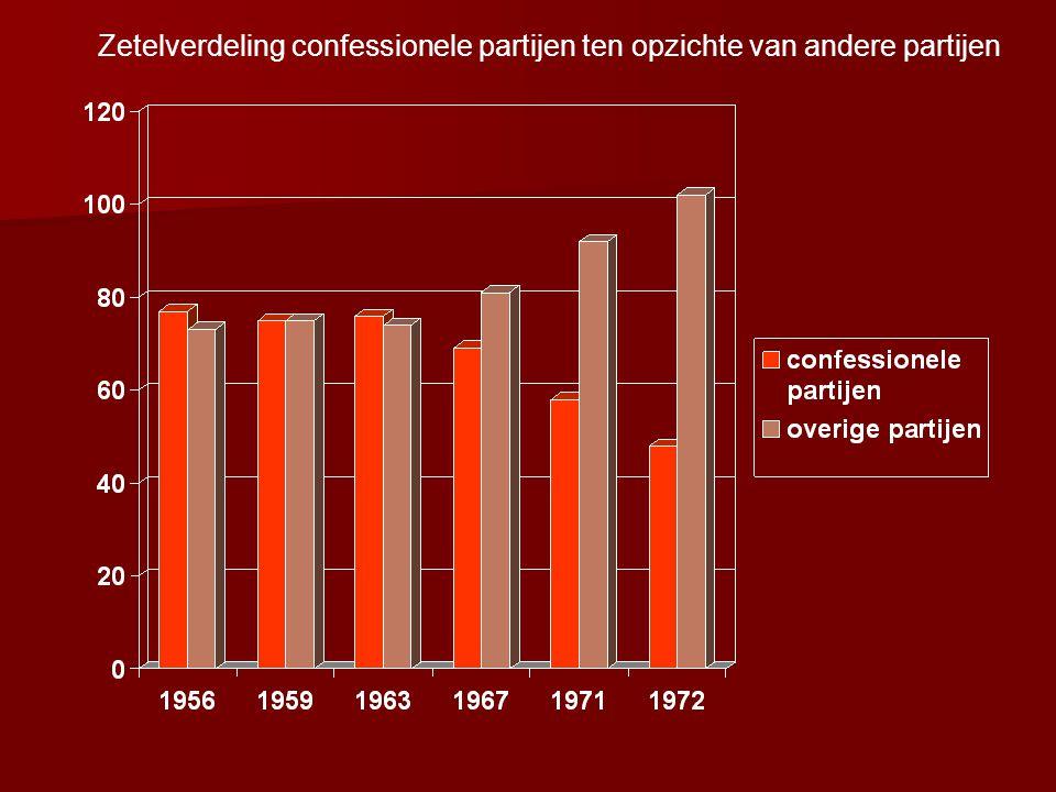 Zetelverdeling confessionele partijen ten opzichte van andere partijen