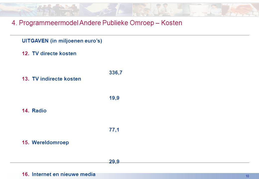 10 4. Programmeermodel Andere Publieke Omroep – Kosten UITGAVEN (in miljoenen euro's) 12.TV directe kosten 336,7 13.TV indirecte kosten 19,9 14.Radio