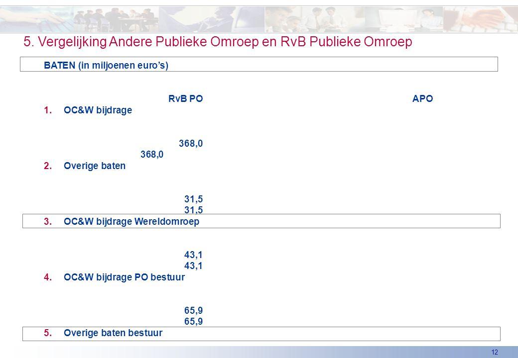 12 5. Vergelijking Andere Publieke Omroep en RvB Publieke Omroep BATEN (in miljoenen euro's) RvB POAPO 1.OC&W bijdrage 368,0 368,0 2.Overige baten 31,
