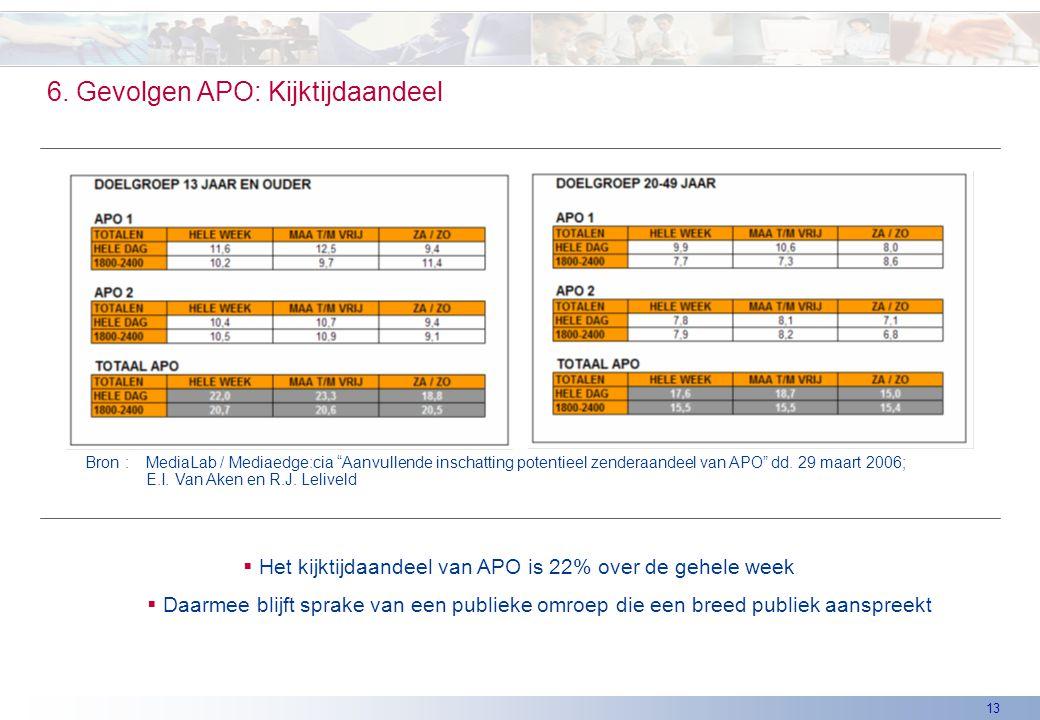 """13 6. Gevolgen APO: Kijktijdaandeel Bron: MediaLab / Mediaedge:cia """"Aanvullende inschatting potentieel zenderaandeel van APO"""" dd. 29 maart 2006; E.I."""