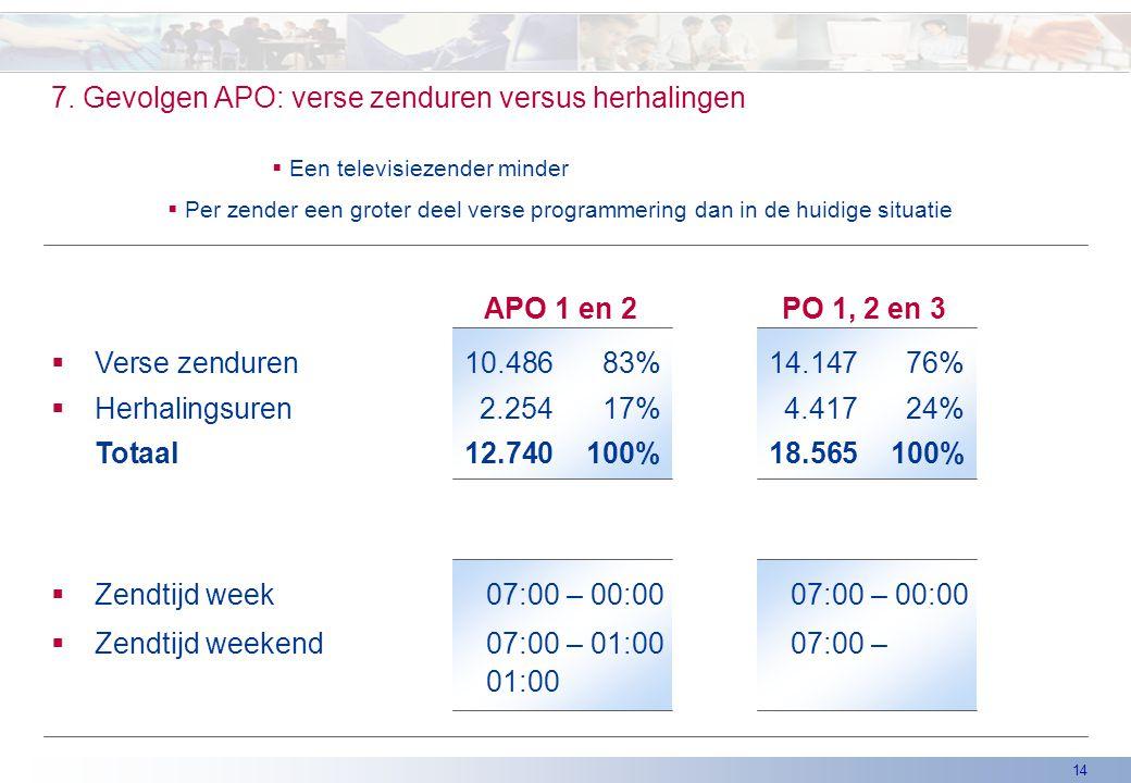 14 7. Gevolgen APO: verse zenduren versus herhalingen PO 1, 2 en 3APO 1 en 2  Verse zenduren10.48683%14.14776%  Herhalingsuren2.25417%4.41724% Totaa