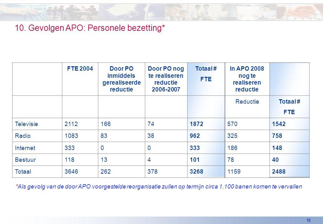 18 FTE 2004Door PO inmiddels gerealiseerde reductie Door PO nog te realiseren reductie 2006-2007 Totaal # FTE In APO 2008 nog te realiseren reductie R