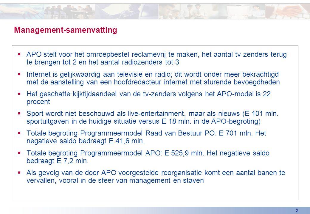 2 Management-samenvatting  APO stelt voor het omroepbestel reclamevrij te maken, het aantal tv-zenders terug te brengen tot 2 en het aantal radiozenders tot 3  Internet is gelijkwaardig aan televisie en radio; dit wordt onder meer bekrachtigd met de aanstelling van een hoofdredacteur internet met sturende bevoegdheden  Het geschatte kijktijdaandeel van de tv-zenders volgens het APO-model is 22 procent  Sport wordt niet beschouwd als live-entertainment, maar als nieuws (E 101 mln.