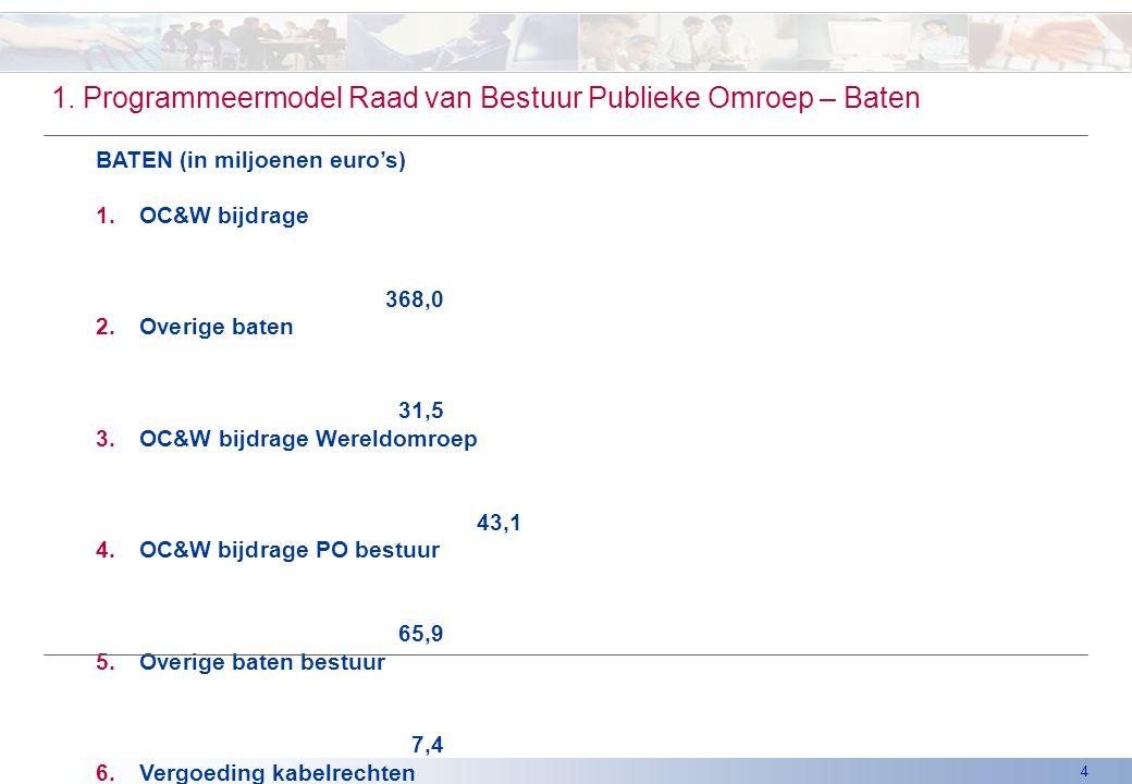4 1. Programmeermodel Raad van Bestuur Publieke Omroep – Baten BATEN (in miljoenen euro's) 1.OC&W bijdrage 368,0 2.Overige baten 31,5 3.OC&W bijdrage