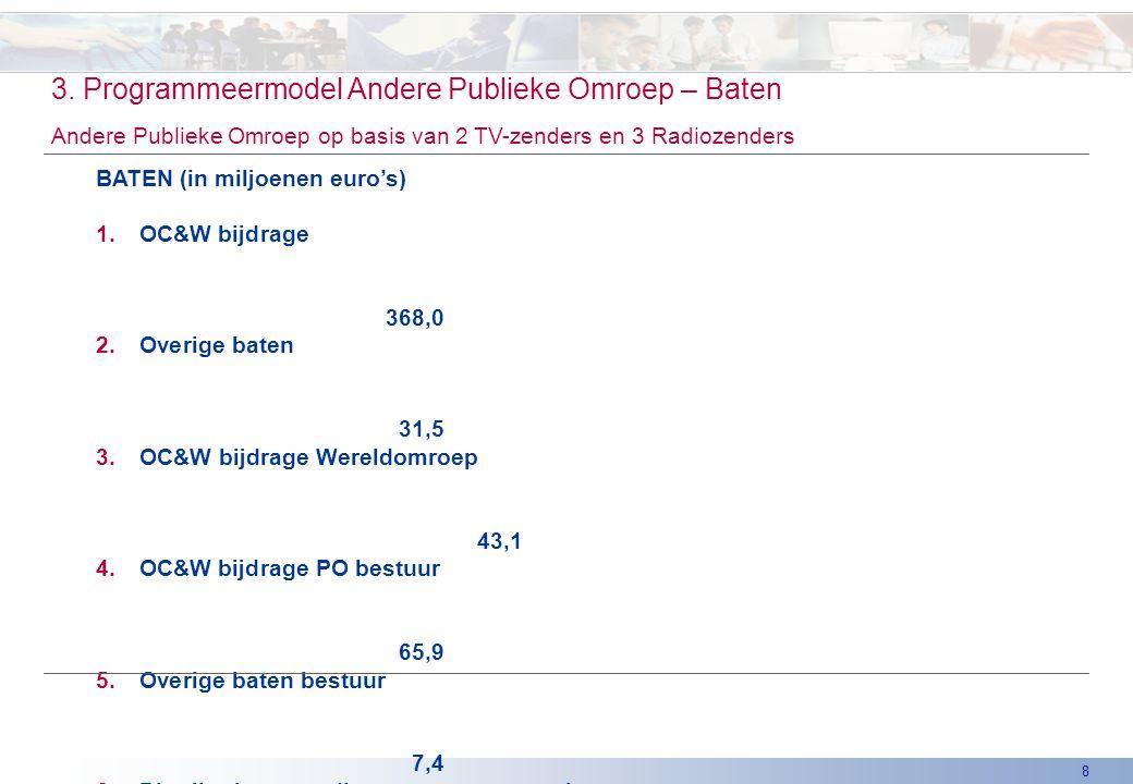 8 3. Programmeermodel Andere Publieke Omroep – Baten Andere Publieke Omroep op basis van 2 TV-zenders en 3 Radiozenders BATEN (in miljoenen euro's) 1.