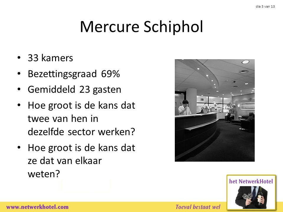 dia 3 van 13 Mercure Schiphol 33 kamers Bezettingsgraad 69% Gemiddeld 23 gasten Hoe groot is de kans dat twee van hen in dezelfde sector werken.