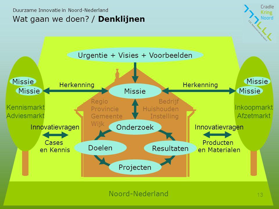 Duurzame Innovatie in Noord-Nederland 13 Wat gaan we doen.