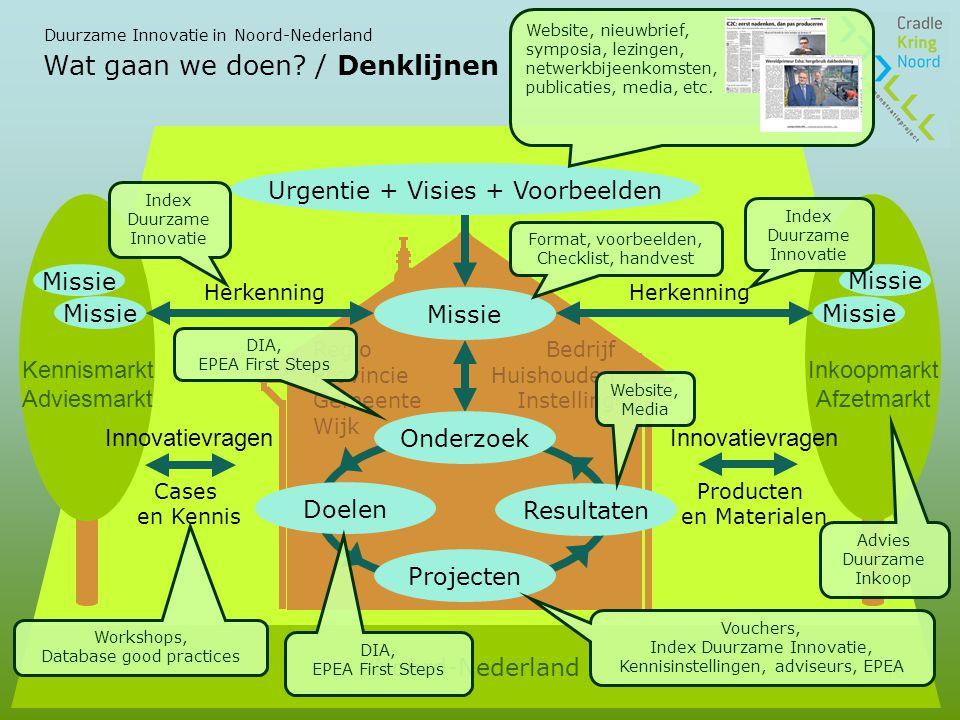 Duurzame Innovatie in Noord-Nederland 16 Wat gaan we doen.