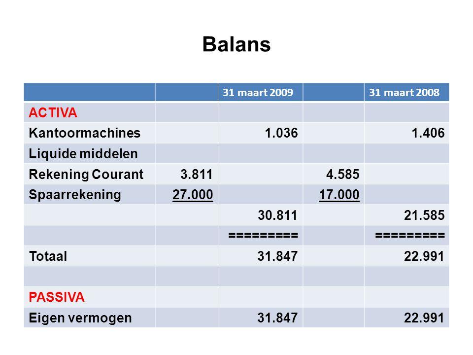Balans 31 maart 200931 maart 2008 ACTIVA Kantoormachines1.0361.406 Liquide middelen Rekening Courant3.8114.585 Spaarrekening27.00017.000 30.81121.585