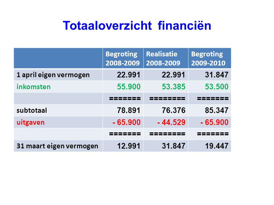 Totaaloverzicht financiën Begroting 2008-2009 Realisatie 2008-2009 Begroting 2009-2010 1 april eigen vermogen 22.991 31.847 inkomsten 55.90053.38553.5