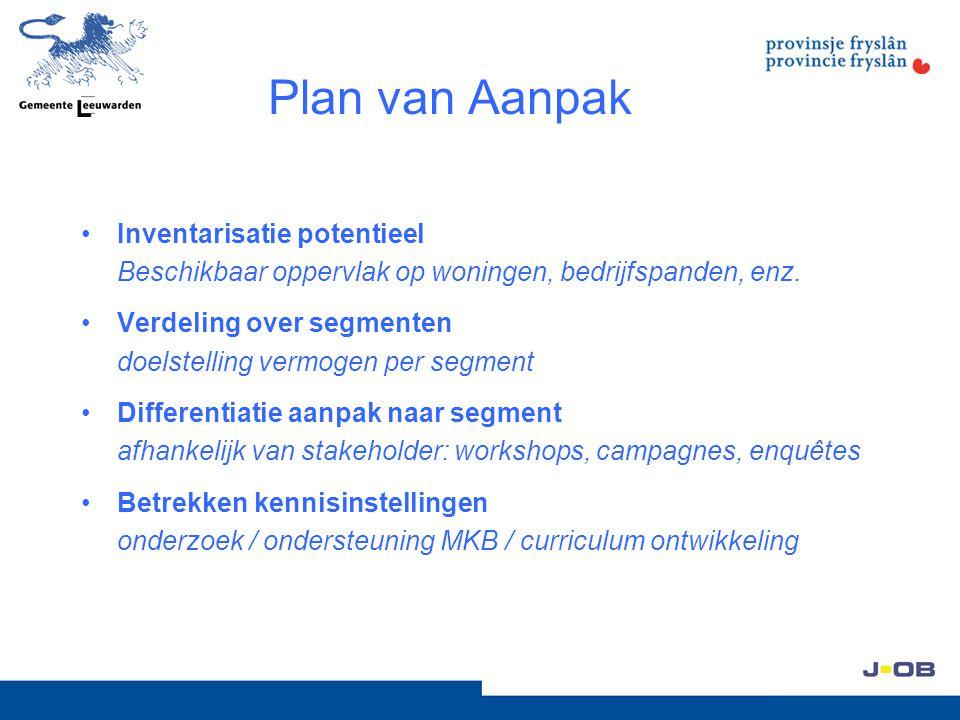 Plan van Aanpak Inventarisatie potentieel Beschikbaar oppervlak op woningen, bedrijfspanden, enz. Verdeling over segmenten doelstelling vermogen per s