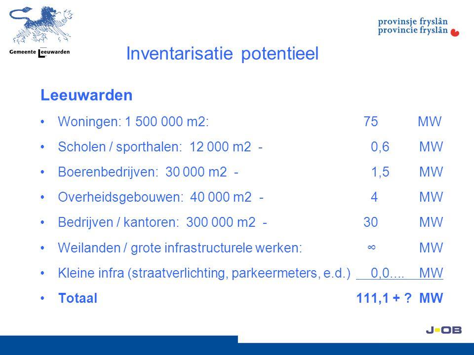Inventarisatie potentieel Leeuwarden Woningen: 1 500 000 m2: 75 MW Scholen / sporthalen: 12 000 m2 - 0,6MW Boerenbedrijven: 30 000 m2 - 1,5 MW Overhei