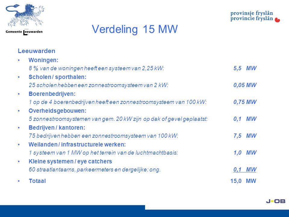 Verdeling 15 MW Leeuwarden Woningen: 8 % van de woningen heeft een systeem van 2,25 kW: 5,5 MW Scholen / sporthalen: 25 scholen hebben een zonnestroom