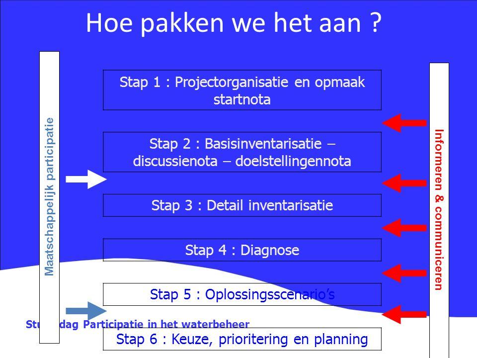 Studiedag Participatie in het waterbeheer Hoe pakken we het aan ? Stap 1 : Projectorganisatie en opmaak startnota Stap 2 : Basisinventarisatie – discu