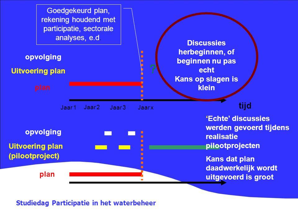 Studiedag Participatie in het waterbeheer plan Uitvoering plan opvolging Goedgekeurd plan, rekening houdend met participatie, sectorale analyses, e.d.