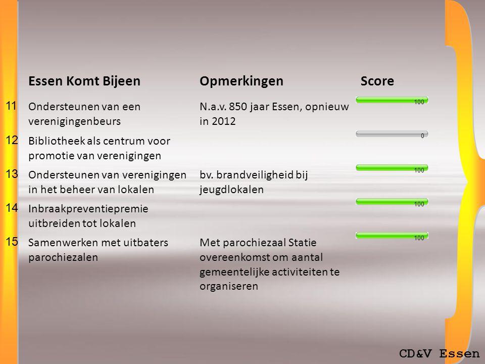 CD&V Essen Essen Komt BijeenOpmerkingenScore 11 Ondersteunen van een verenigingenbeurs N.a.v.