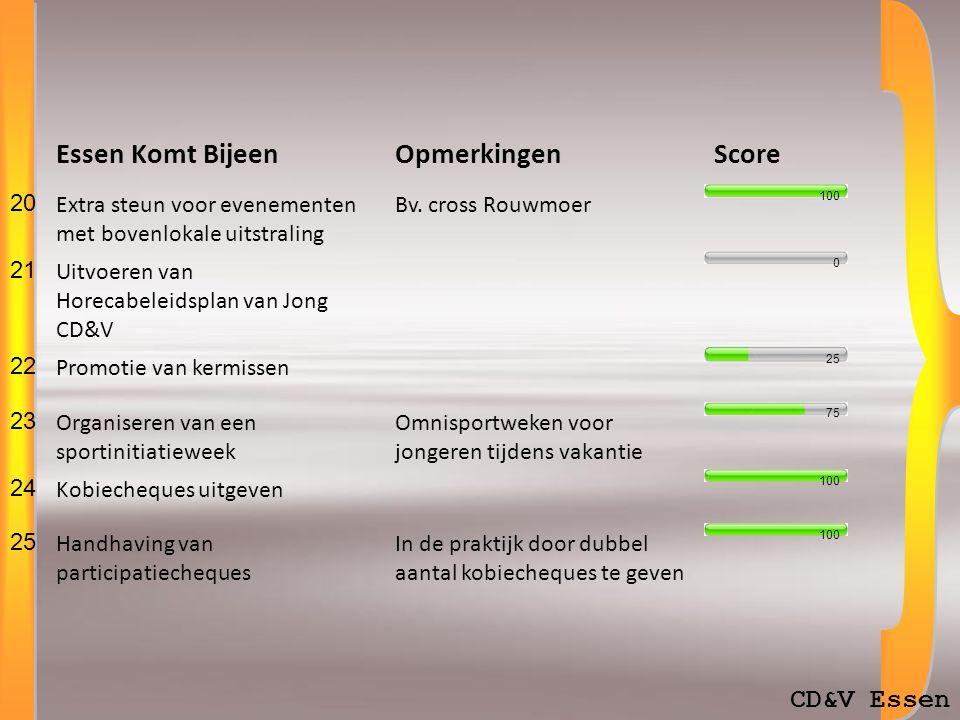 CD&V Essen Essen Komt BijeenOpmerkingenScore 20 Extra steun voor evenementen met bovenlokale uitstraling Bv.