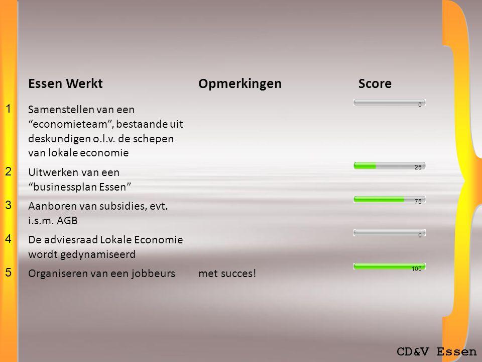 CD&V Essen Essen WerktOpmerkingenScore 1 Samenstellen van een economieteam , bestaande uit deskundigen o.l.v.