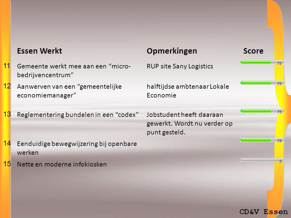 CD&V Essen Essen WerktOpmerkingenScore 11 Gemeente werkt mee aan een micro- bedrijvencentrum RUP site Sany Logistics 12 Aanwerven van een gemeentelijke economiemanager halftijdse ambtenaar Lokale Economie 13 Reglementering bundelen in een codex Jobstudent heeft daaraan gewerkt.