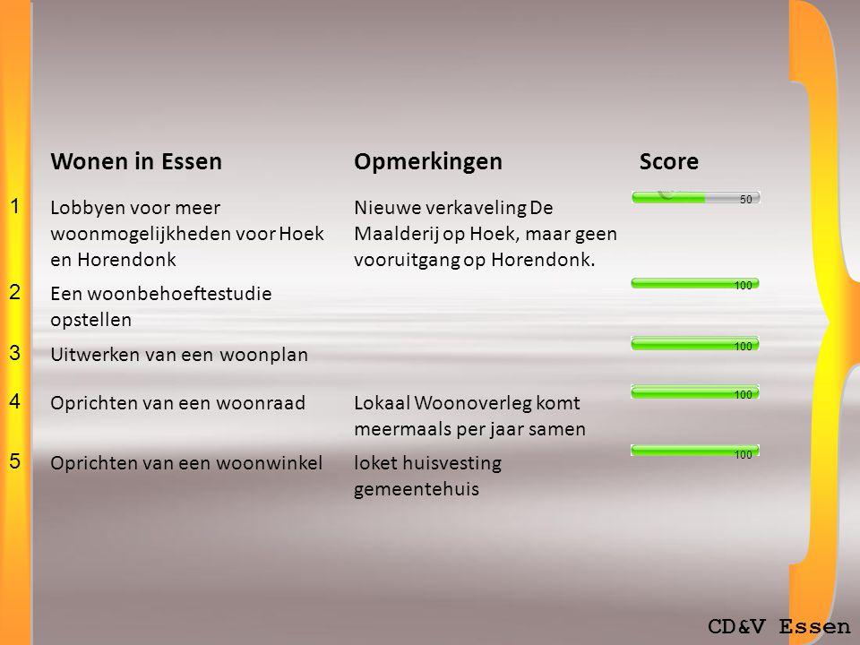 CD&V Essen Wonen in EssenOpmerkingenScore 1 Lobbyen voor meer woonmogelijkheden voor Hoek en Horendonk Nieuwe verkaveling De Maalderij op Hoek, maar geen vooruitgang op Horendonk.
