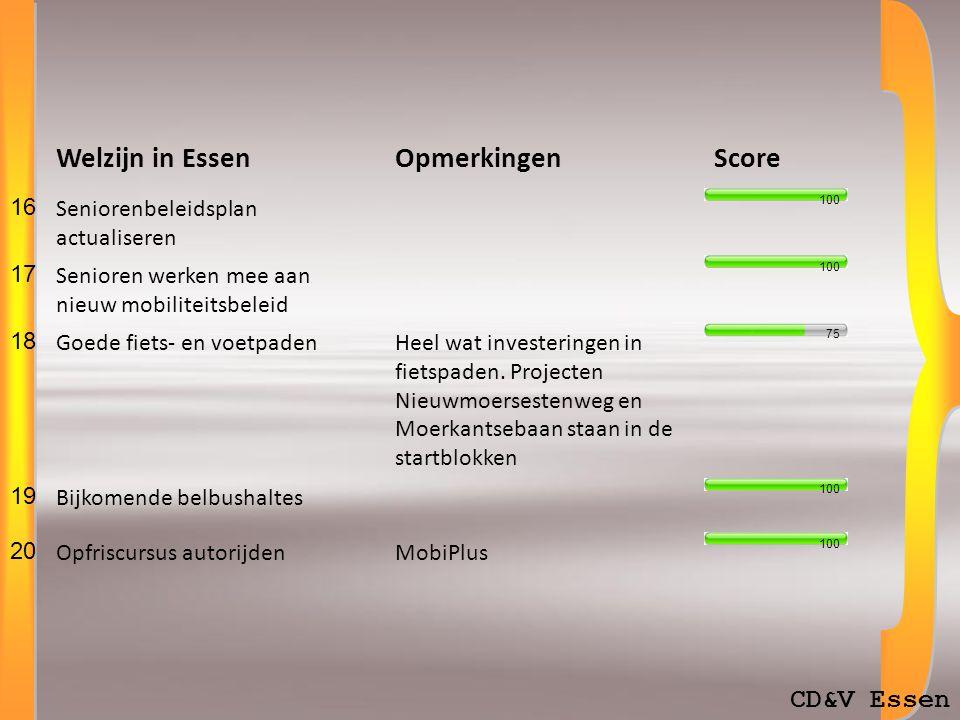 CD&V Essen Welzijn in EssenOpmerkingenScore 16 Seniorenbeleidsplan actualiseren 17 Senioren werken mee aan nieuw mobiliteitsbeleid 18 Goede fiets- en voetpadenHeel wat investeringen in fietspaden.
