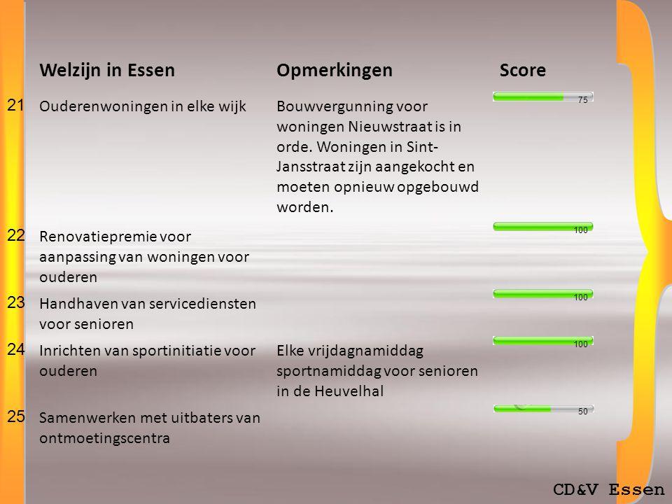 CD&V Essen Welzijn in EssenOpmerkingenScore 21 Ouderenwoningen in elke wijkBouwvergunning voor woningen Nieuwstraat is in orde.