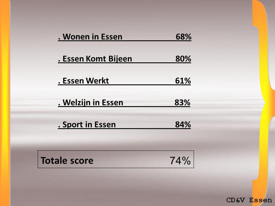 Totale score 73% CD&V Essen. Wonen in Essen 68%. Essen Komt Bijeen 80%.