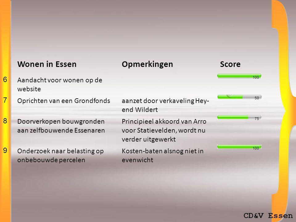 CD&V Essen Essen Komt BijeenOpmerkingenScore 1 Erkennen rol adviesraden 2 Huldigen vrijwilligersbv.