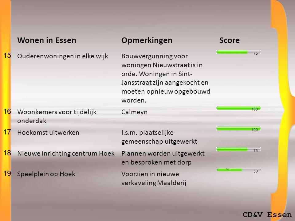 CD&V Essen Wonen in EssenOpmerkingenScore 15 Ouderenwoningen in elke wijkBouwvergunning voor woningen Nieuwstraat is in orde.