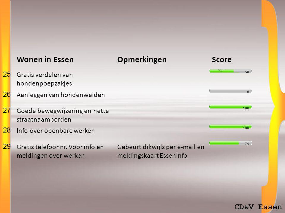 Totale score 73% CD&V Essen.Wonen in Essen 68%. Essen Komt Bijeen 80%.