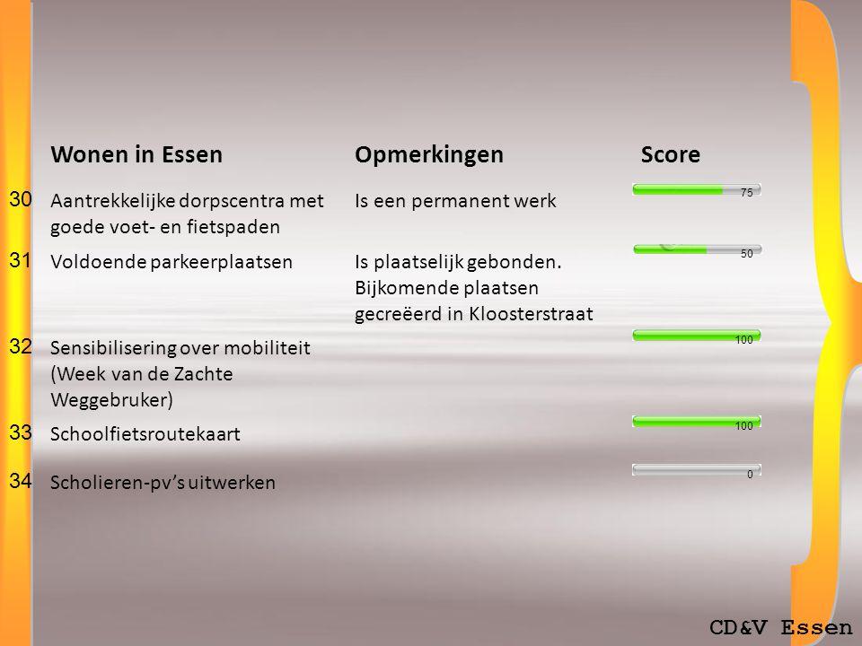 CD&V Essen Welzijn in EssenOpmerkingenScore 6 Permanente kinderopvang, ook tijdens schoolvakanties IBO, speelpleinen, enz.