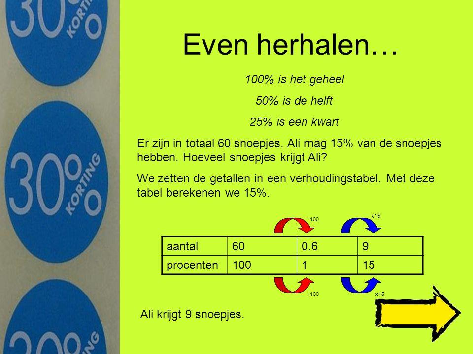 Opgaven Terug naar de uitleg Een dvd-speler kostte vorige week in de aanbieding 85 euro, nu kost dezelfde dvd-speler 98 euro.