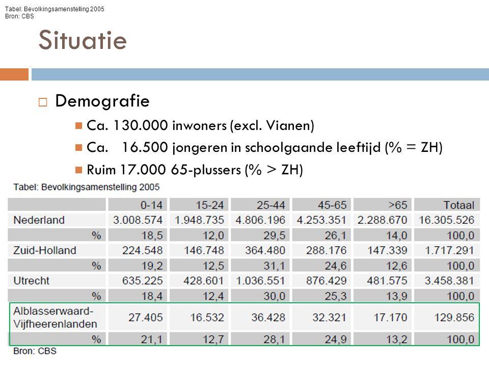 Situatie  Demografie Ca. 130.000 inwoners (excl. Vianen) Ca. 16.500 jongeren in schoolgaande leeftijd (% = ZH) Ruim 17.000 65-plussers (% > ZH) Tabel