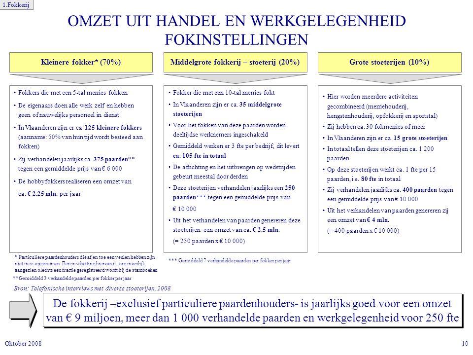 10Oktober 2008 OMZET UIT HANDEL EN WERKGELEGENHEID FOKINSTELLINGEN De fokkerij –exclusief particuliere paardenhouders- is jaarlijks goed voor een omzet van € 9 miljoen, meer dan 1 000 verhandelde paarden en werkgelegenheid voor 250 fte Bron: Telefonische interviews met diverse stoeterijen, 2008 Middelgrote fokkerij – stoeterij (20%) Fokker die met een 10-tal merries fokt In Vlaanderen zijn er ca.