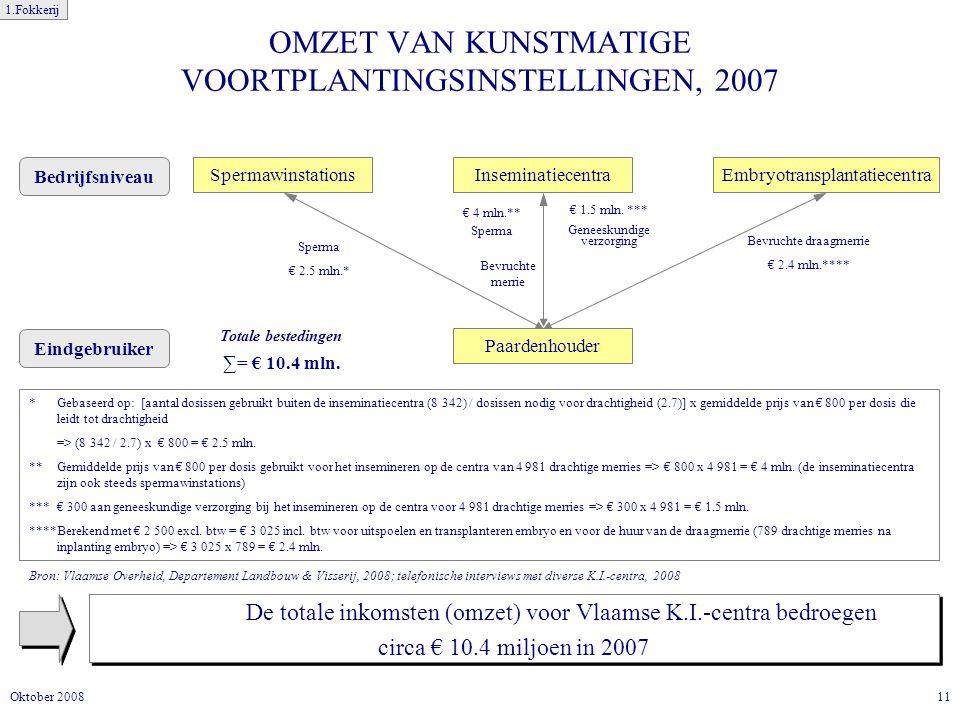 11Oktober 2008 OMZET VAN KUNSTMATIGE VOORTPLANTINGSINSTELLINGEN, 2007 De totale inkomsten (omzet) voor Vlaamse K.I.-centra bedroegen circa € 10.4 miljoen in 2007 De totale inkomsten (omzet) voor Vlaamse K.I.-centra bedroegen circa € 10.4 miljoen in 2007 * Gebaseerd op: [aantal dosissen gebruikt buiten de inseminatiecentra (8 342) / dosissen nodig voor drachtigheid (2.7)] x gemiddelde prijs van € 800 per dosis die leidt tot drachtigheid => (8 342 / 2.7) x € 800 = € 2.5 mln.