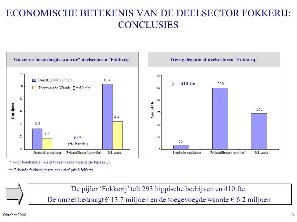 13Oktober 2008 ECONOMISCHE BETEKENIS VAN DE DEELSECTOR FOKKERIJ: CONCLUSIES De pijler 'Fokkerij' telt 293 hippische bedrijven en 410 fte.