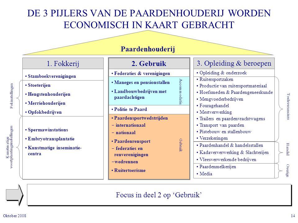 14Oktober 2008 DE 3 PIJLERS VAN DE PAARDENHOUDERIJ WORDEN ECONOMISCH IN KAART GEBRACHT Focus in deel 2 op 'Gebruik' Paardenhouderij 1.