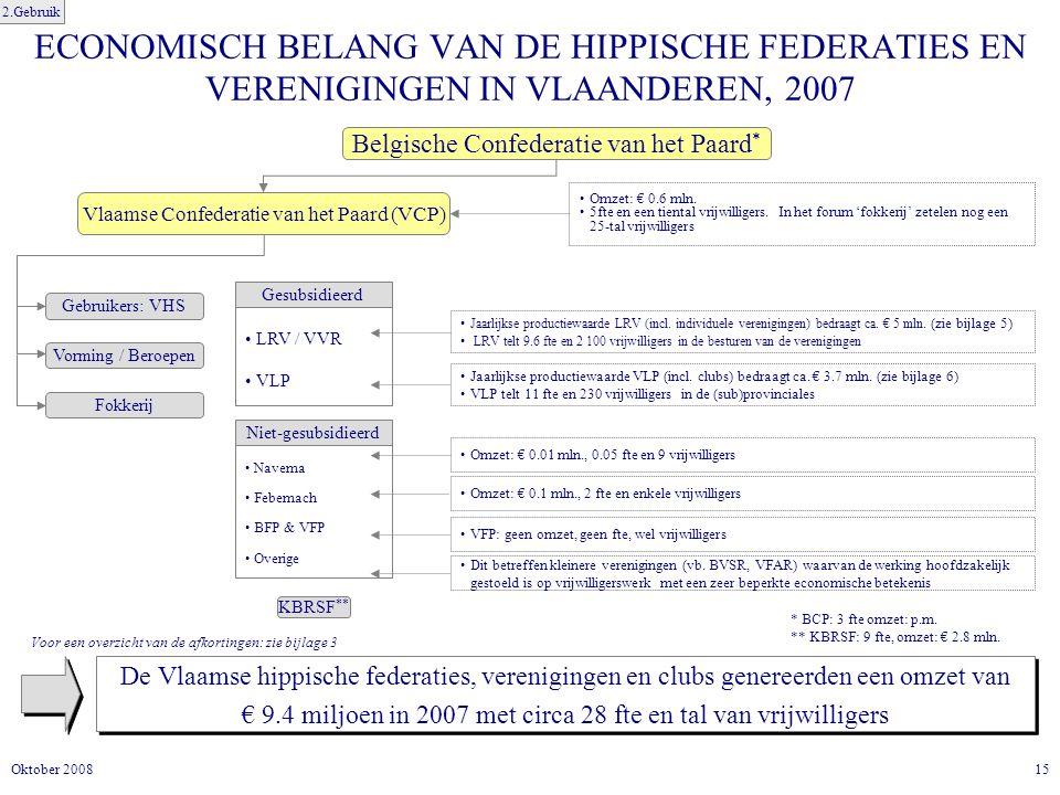 15Oktober 2008 ECONOMISCH BELANG VAN DE HIPPISCHE FEDERATIES EN VERENIGINGEN IN VLAANDEREN, 2007 De Vlaamse hippische federaties, verenigingen en clubs genereerden een omzet van € 9.4 miljoen in 2007 met circa 28 fte en tal van vrijwilligers De Vlaamse hippische federaties, verenigingen en clubs genereerden een omzet van € 9.4 miljoen in 2007 met circa 28 fte en tal van vrijwilligers Belgische Confederatie van het Paard * Vlaamse Confederatie van het Paard (VCP) Gebruikers: VHS Vorming / Beroepen Fokkerij LRV / VVR VLP Gesubsidieerd Omzet: € 0.6 mln.