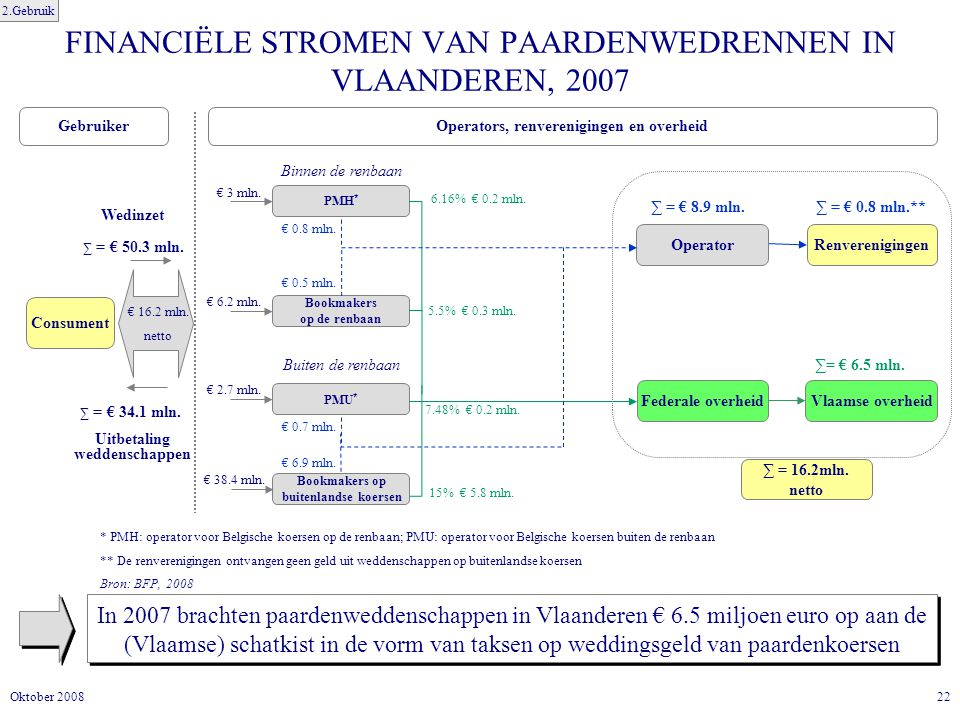 22Oktober 2008 FINANCIËLE STROMEN VAN PAARDENWEDRENNEN IN VLAANDEREN, 2007 In 2007 brachten paardenweddenschappen in Vlaanderen € 6.5 miljoen euro op aan de (Vlaamse) schatkist in de vorm van taksen op weddingsgeld van paardenkoersen 2.Gebruik Renverenigingen ∑ = € 0.8 mln.** ∑ = 16.2mln.