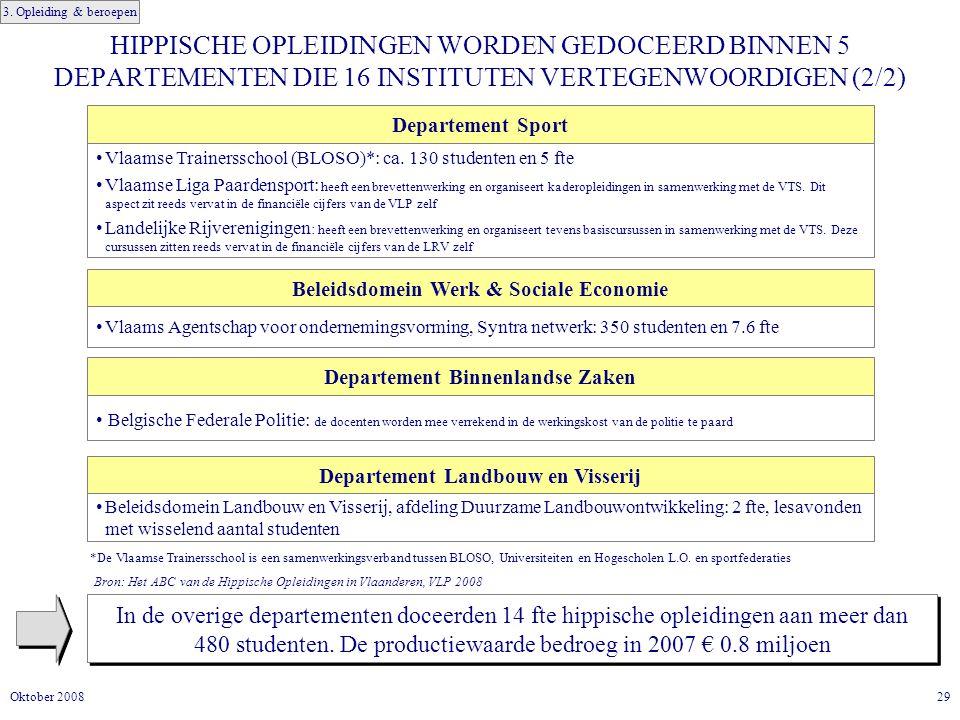 29Oktober 2008 HIPPISCHE OPLEIDINGEN WORDEN GEDOCEERD BINNEN 5 DEPARTEMENTEN DIE 16 INSTITUTEN VERTEGENWOORDIGEN (2/2) Beleidsdomein Werk & Sociale Economie Vlaams Agentschap voor ondernemingsvorming, Syntra netwerk: 350 studenten en 7.6 fte Departement Sport Vlaamse Trainersschool (BLOSO)*: ca.