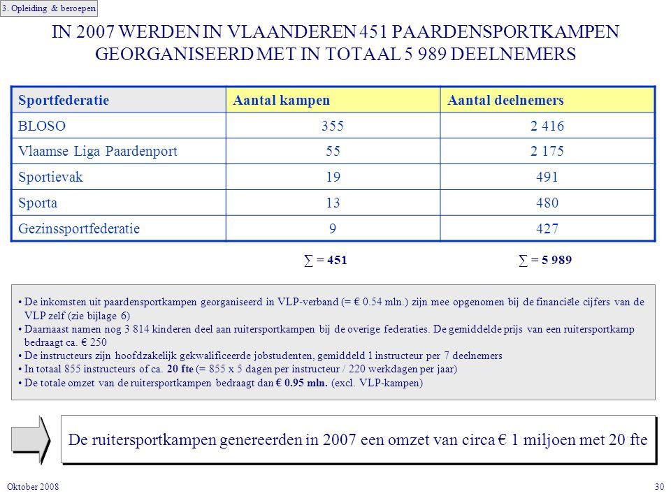 30Oktober 2008 IN 2007 WERDEN IN VLAANDEREN 451 PAARDENSPORTKAMPEN GEORGANISEERD MET IN TOTAAL 5 989 DEELNEMERS De ruitersportkampen genereerden in 2007 een omzet van circa € 1 miljoen met 20 fte SportfederatieAantal kampenAantal deelnemers BLOSO3552 416 Vlaamse Liga Paardenport552 175 Sportievak19491 Sporta13480 Gezinssportfederatie9427 ∑ = 451∑ = 5 989 De inkomsten uit paardensportkampen georganiseerd in VLP-verband (= € 0.54 mln.) zijn mee opgenomen bij de financiële cijfers van de VLP zelf (zie bijlage 6) Daarnaast namen nog 3 814 kinderen deel aan ruitersportkampen bij de overige federaties.