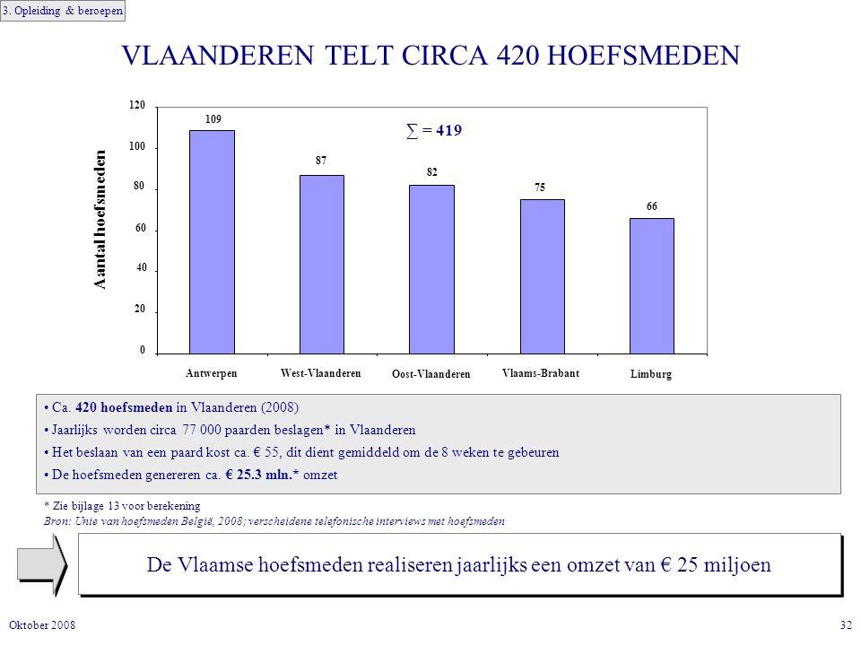 32Oktober 2008 VLAANDEREN TELT CIRCA 420 HOEFSMEDEN De Vlaamse hoefsmeden realiseren jaarlijks een omzet van € 25 miljoen Ca.